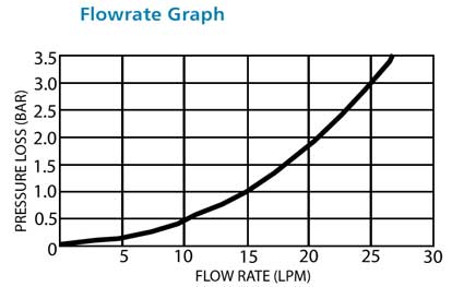 Heatguard LS2 Thermostatic Mixing Valve Flowrate Graph