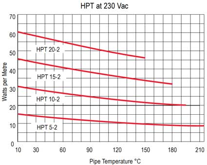 Thermon HPT 20-2 Heat Tracing Cable Power Output Chart