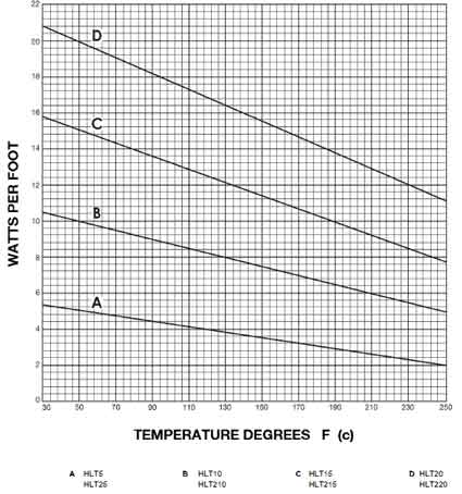 Nelson HLT220 Heat Tracing Cable Power Output Chart