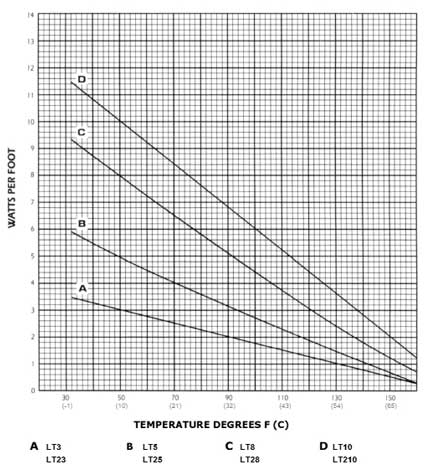 Nelson LT Heat Tracing Cables Power Output Chart