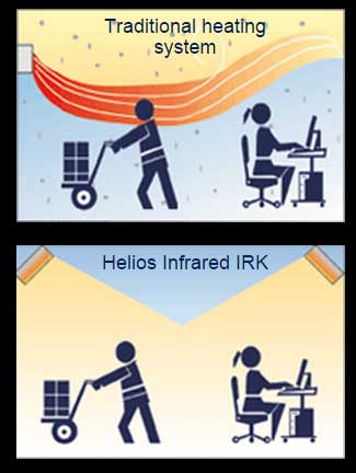 Infrared Heaters - Heating Using Helios Radiant IRK Heaters