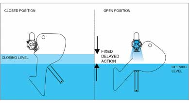 Keraflo Aylesbury K Type Float Valve (Delayed Action) - Open / Closed Position Illustration
