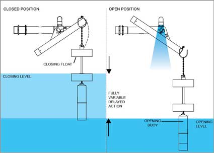 Keraflo Aylesbury KB Type Float Valve (Delayed Action) - Open / Closed Position Illustration